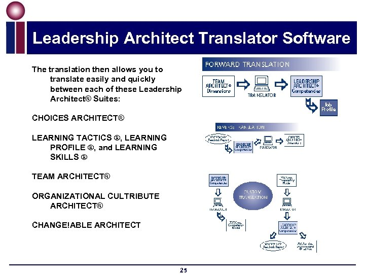 Leadership Architect Translator Software The translation then allows you to translate easily and quickly