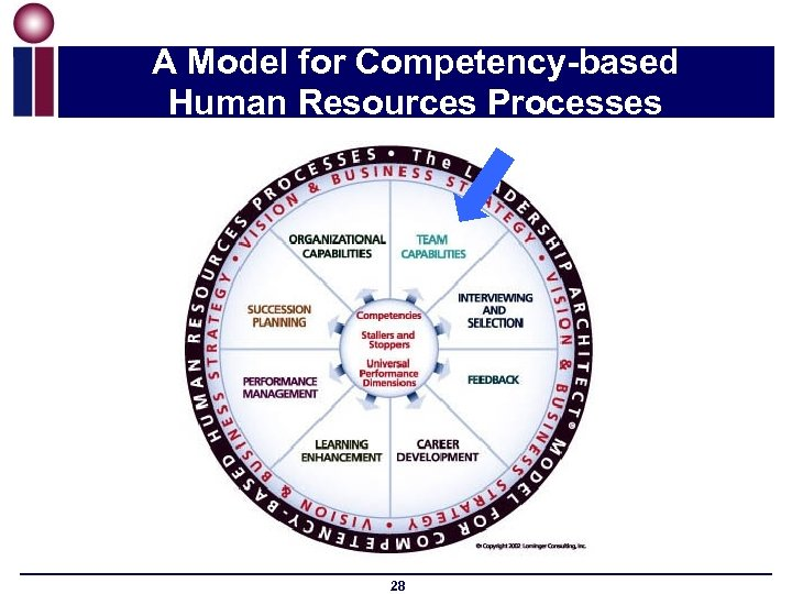 A Model for Competency-based Human Resources Processes 28