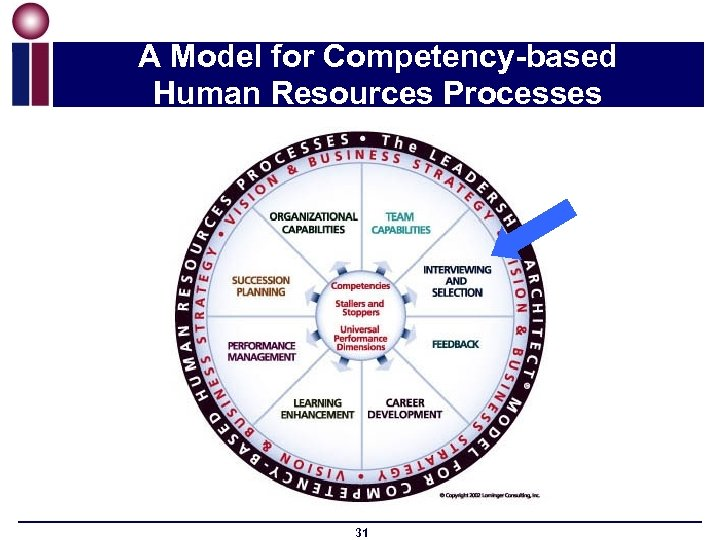 A Model for Competency-based Human Resources Processes 31