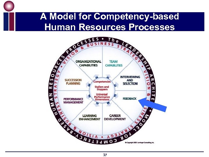 A Model for Competency-based Human Resources Processes 37