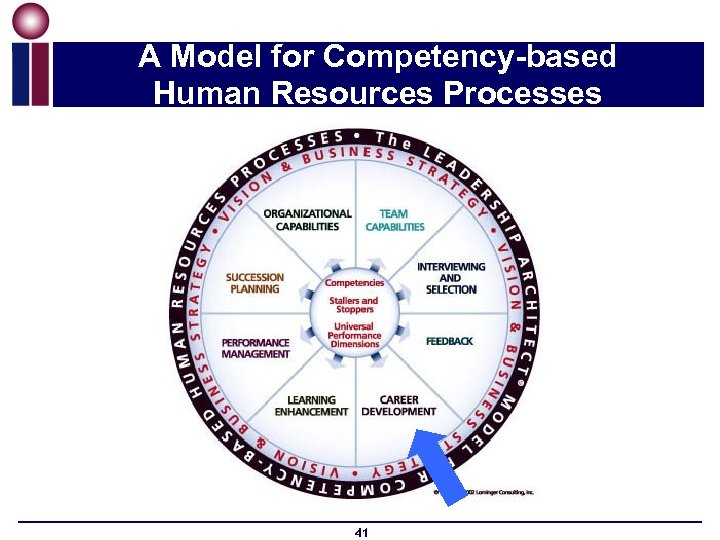 A Model for Competency-based Human Resources Processes 41