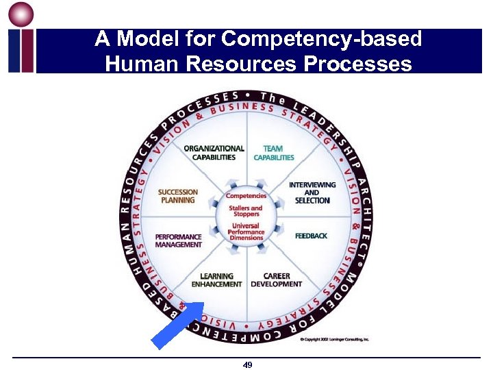 A Model for Competency-based Human Resources Processes 49