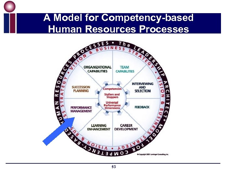 A Model for Competency-based Human Resources Processes 53