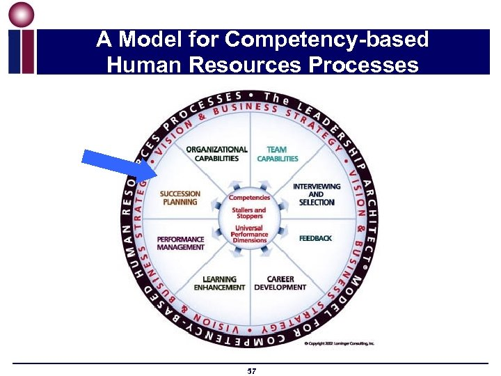 A Model for Competency-based Human Resources Processes 57