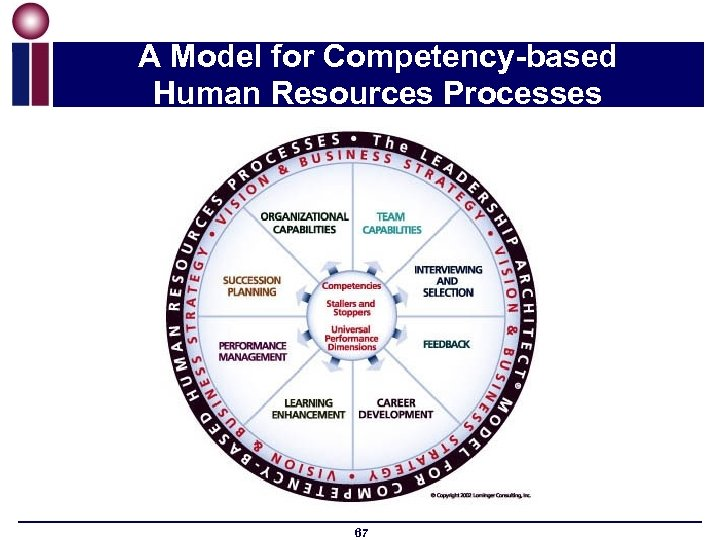 A Model for Competency-based Human Resources Processes 67