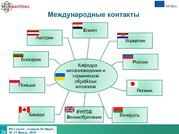 Международные контакты Египет Австрия Хорватия Болгария Польша Канада 26 KU Leuven – Campus De