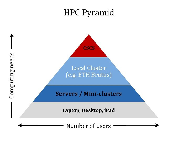 HPC Pyramid Computing needs CSCS Local Cluster (e. g. ETH Brutus) Servers / Mini-clusters