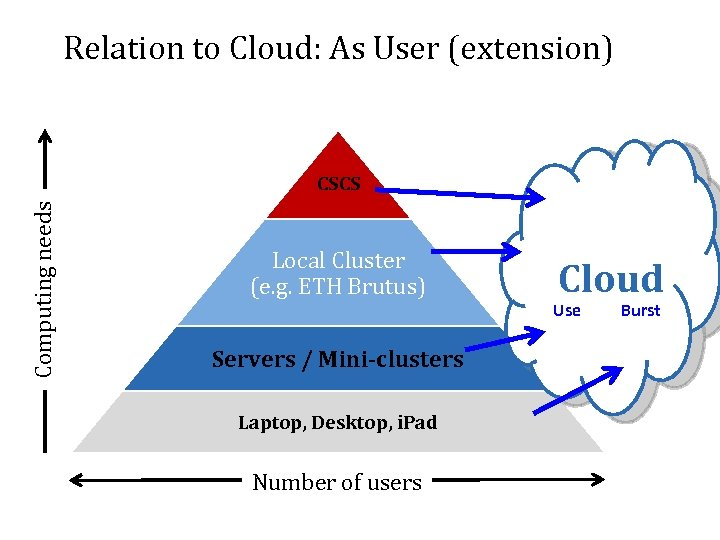 Relation to Cloud: As User (extension) Computing needs CSCS Local Cluster (e. g. ETH