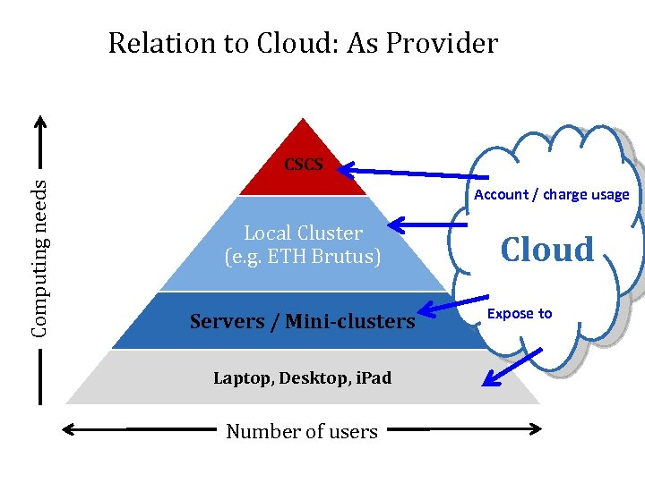 Relation to Cloud: As Provider Computing needs CSCS Account / charge usage Local Cluster