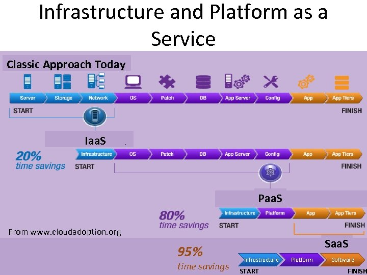 Infrastructure and Platform as a Service Classic Approach Today Iaa. S . Paa. S