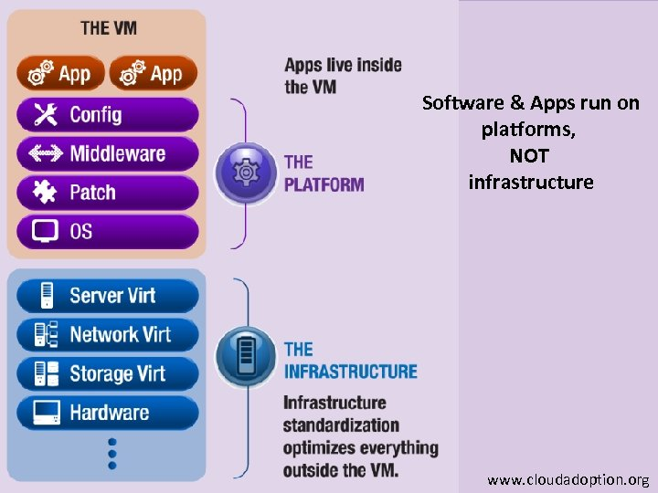 Software & Apps run on platforms, NOT infrastructure www. cloudadoption. org