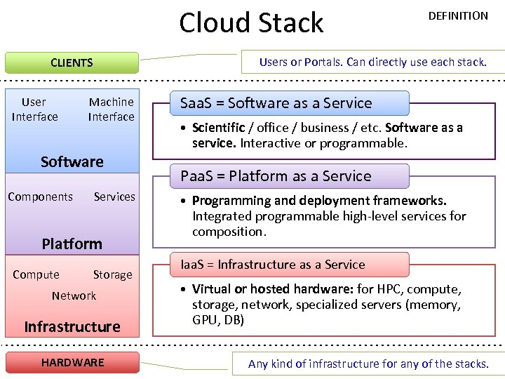 Cloud Stack Users or Portals. Can directly use each stack. CLIENTS User Interface Machine