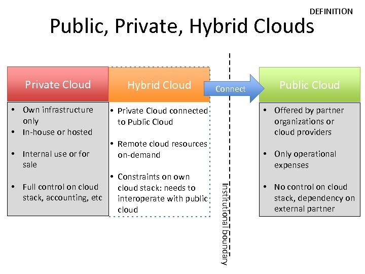 DEFINITION Public, Private, Hybrid Clouds Private Cloud • Own infrastructure only • In-house or
