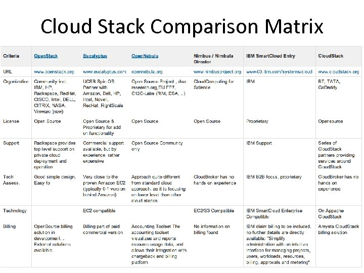 Cloud Stack Comparison Matrix