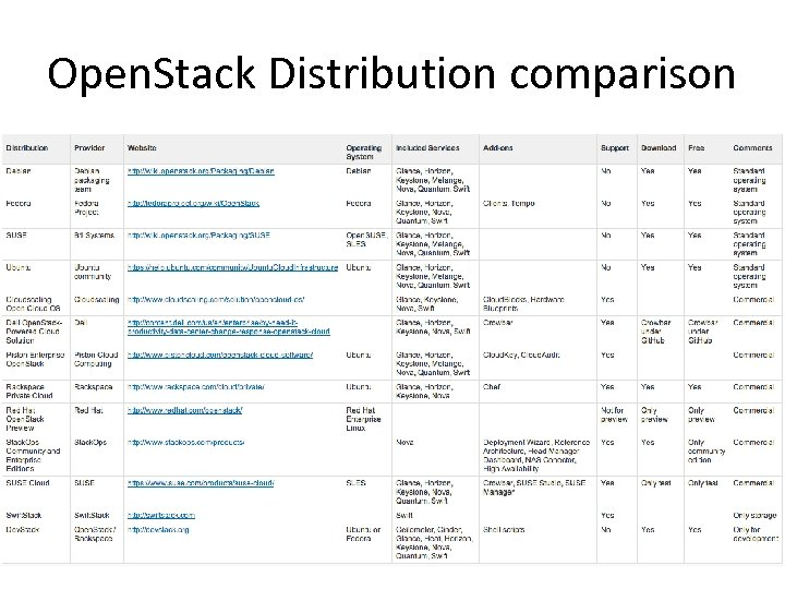 Open. Stack Distribution comparison