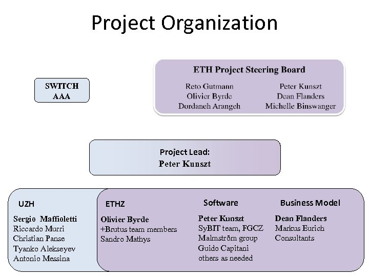 Project Organization SWITCH AAA Project Lead: Peter Kunszt UZH Sergio Maffioletti Riccardo Murri Christian