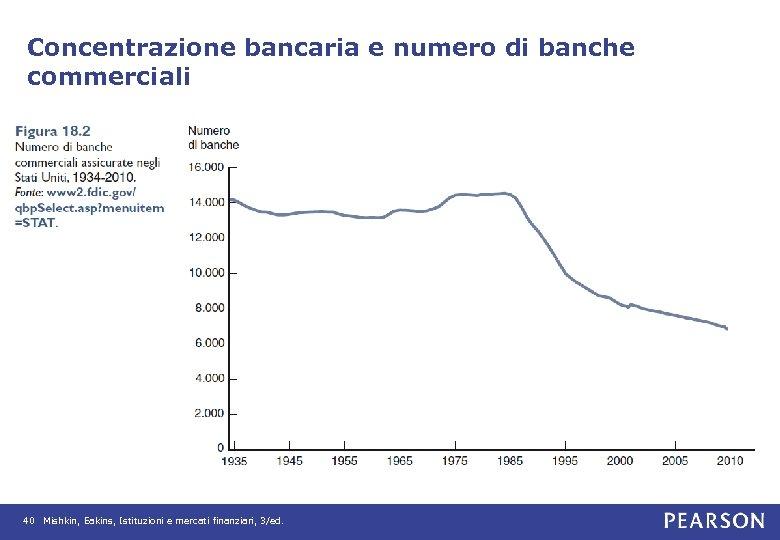 Concentrazione bancaria e numero di banche commerciali 40 Mishkin, Eakins, Istituzioni e mercati finanziari,