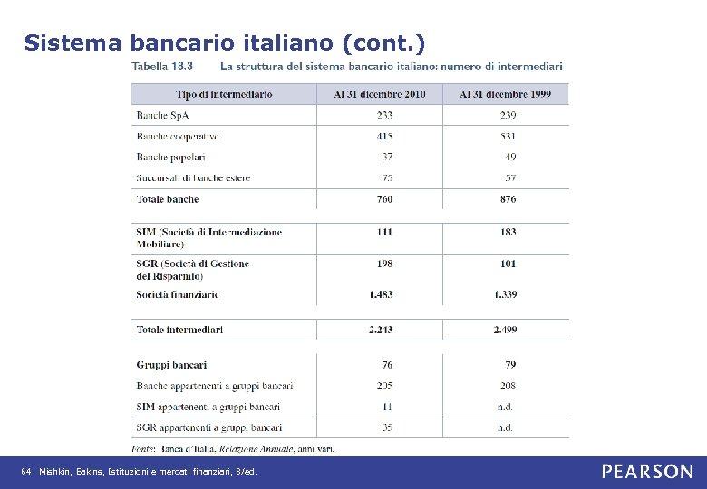 Sistema bancario italiano (cont. ) 64 Mishkin, Eakins, Istituzioni e mercati finanziari, 3/ed.
