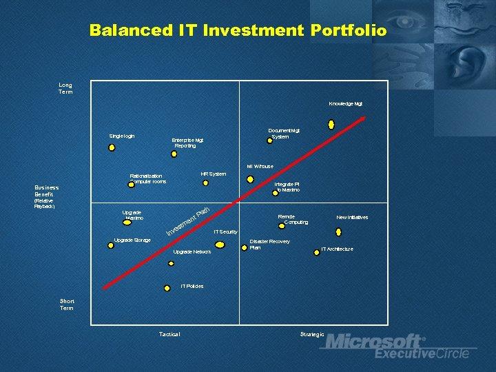 Balanced IT Investment Portfolio Long Term Knowledge Mgt Single login Document Mgt System Enterprise