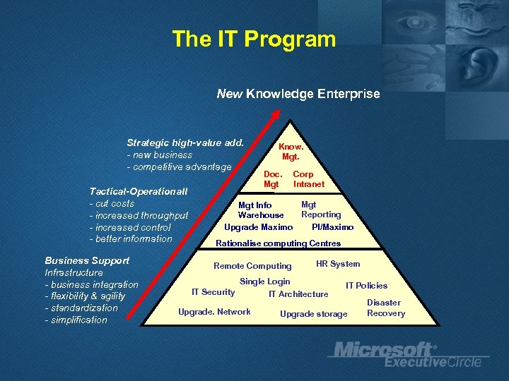 The IT Program New Knowledge Enterprise Strategic high-value add. - new business - competitive
