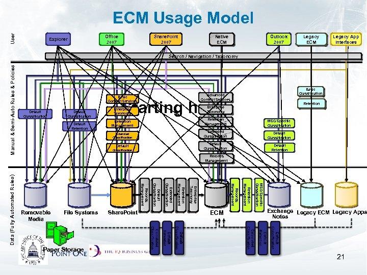 User ECM Usage Model Share. Point 2007 Office 2007 Explorer Native ECM Outlook 2007
