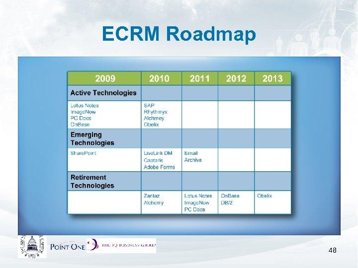 ECRM Roadmap 48