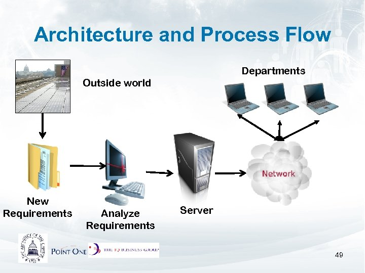 Architecture and Process Flow Departments Outside world New Requirements Analyze Requirements Server 49