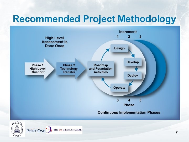 Recommended Project Methodology 7
