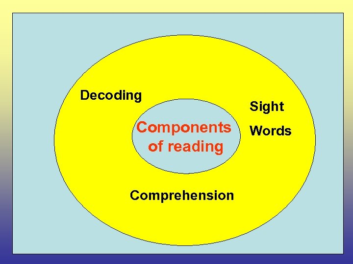 Decoding Components of reading Comprehension Sight Words