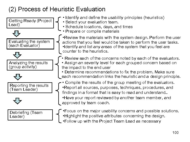 (2) Process of Heuristic Evaluation Getting Ready (Project Lead) Evaluating the system (each Evaluator)