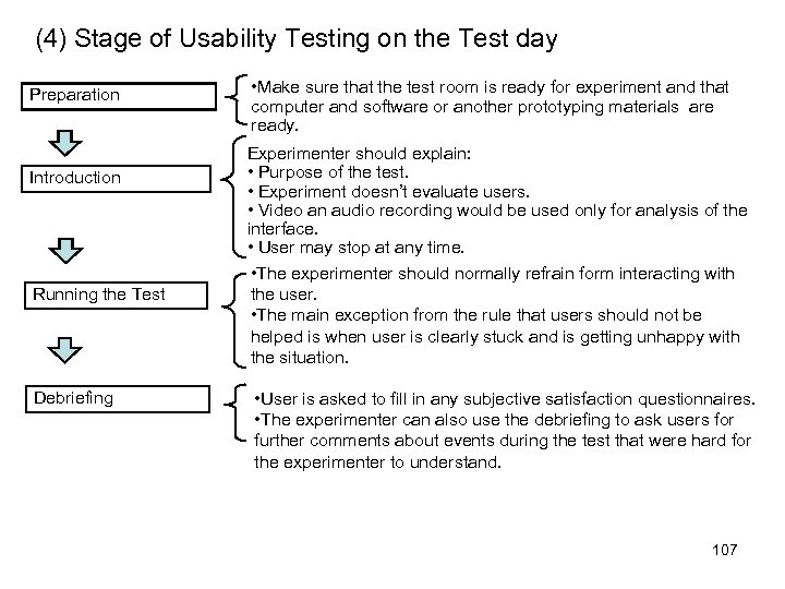 (4) Stage of Usability Testing on the Test day Preparation Introduction Running the Test