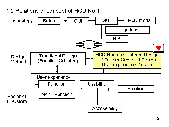 1. 2 Relations of concept of HCD No. 1 Technology Batch CUI Multi modal