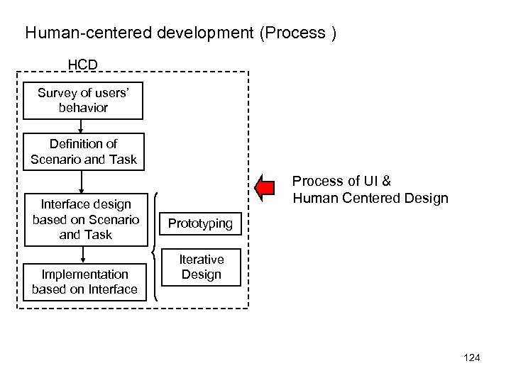 Human-centered development (Process ) HCD Survey of users' behavior Definition of Scenario and Task
