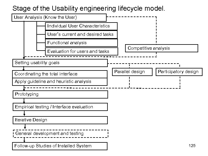 Stage of the Usability engineering lifecycle model. User Analysis (Know the User) Individual User
