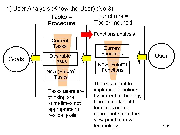 1) User Analysis (Know the User) (No. 3) Functions = Tasks = Tools/ method