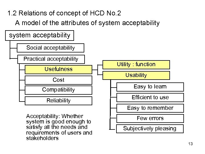 1. 2 Relations of concept of HCD No. 2 A model of the attributes