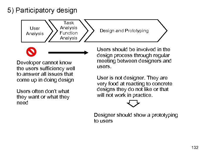5) Participatory design User Analysis Task Analysis Function Analysis Developer cannot know the users