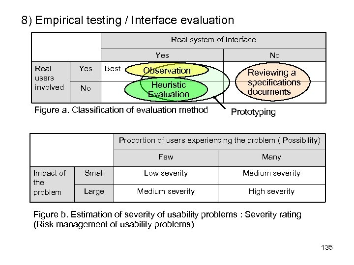 8) Empirical testing / Interface evaluation Real system of Interface Yes Real users involved