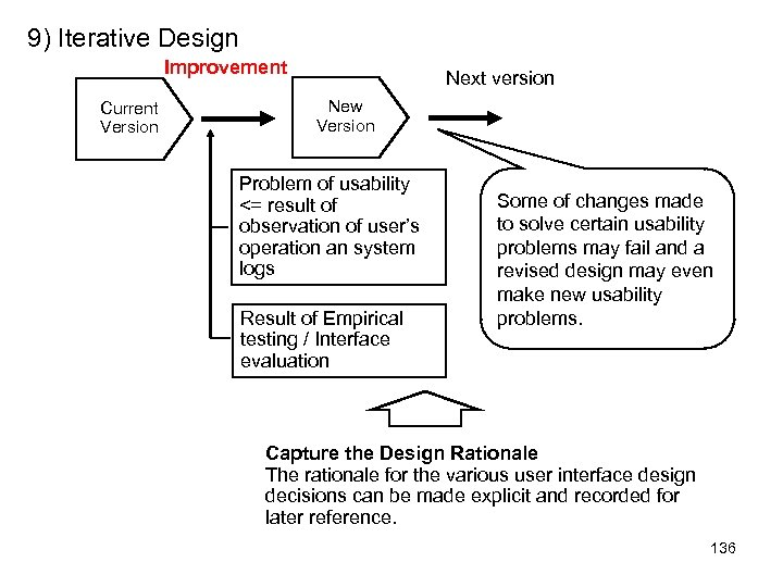 9) Iterative Design Improvement Current Version Next version New Version Problem of usability <=