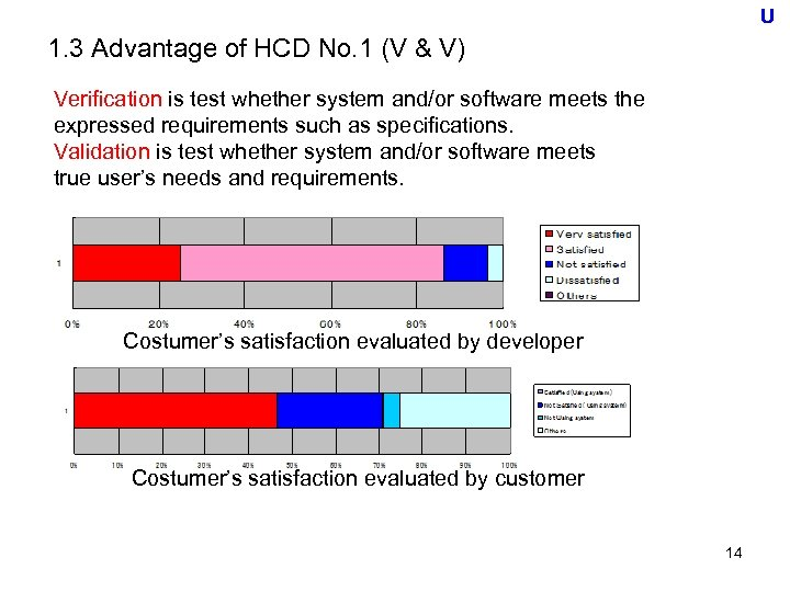 U 1. 3 Advantage of HCD No. 1 (V & V) Verification is test