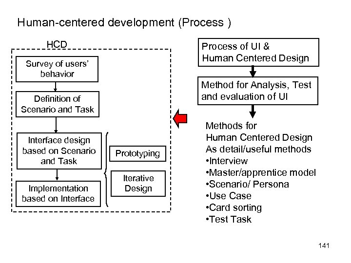 Human-centered development (Process ) HCD Process of UI & Human Centered Design Survey of