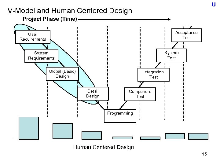 U V-Model and Human Centered Design Project Phase (Time) Acceptance Test User Requirements System
