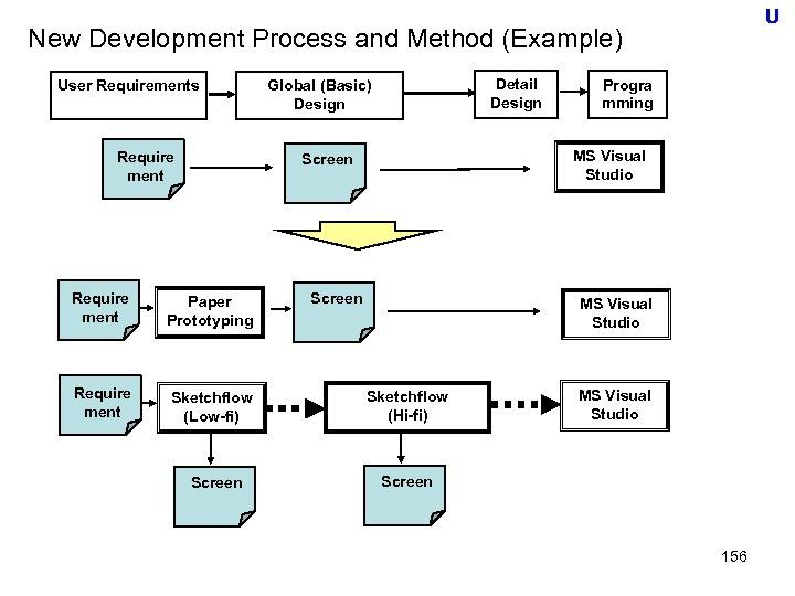 U New Development Process and Method (Example) User Requirements Require ment Detail Design Global