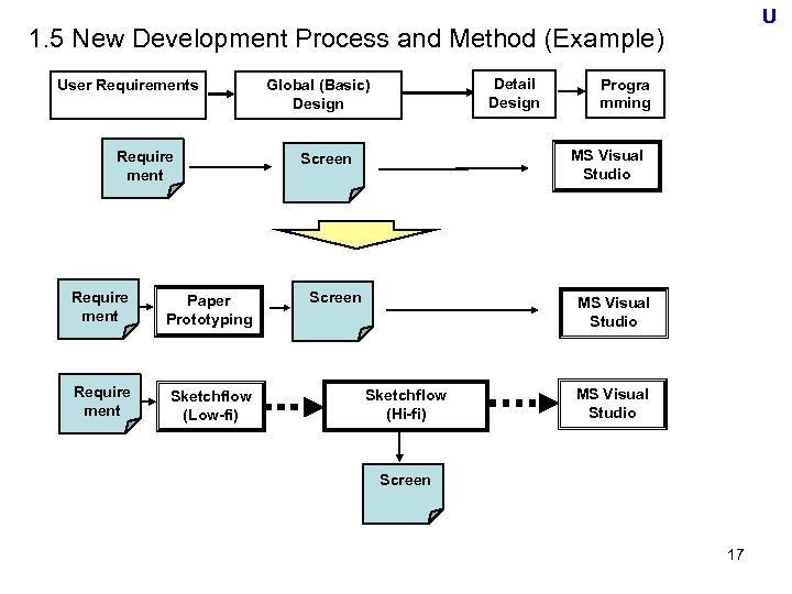 U 1. 5 New Development Process and Method (Example) User Requirements Require ment Paper