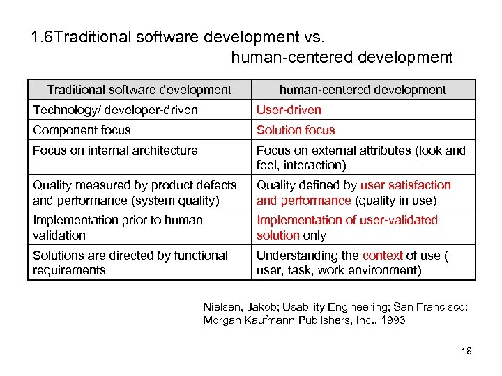 1. 6 Traditional software development vs. human-centered development Traditional software development human-centered development Technology/