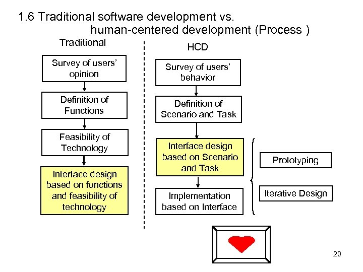 1. 6 Traditional software development vs. human-centered development (Process ) Traditional HCD Survey of