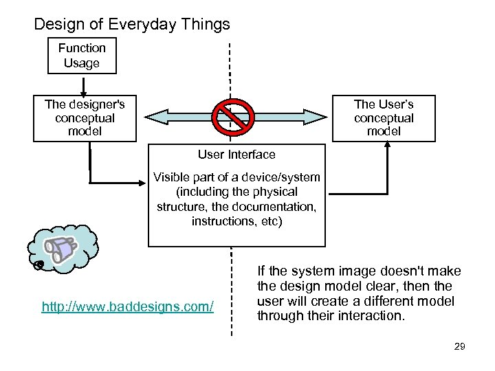 Design of Everyday Things Function Usage The User's conceptual model The designer's conceptual model