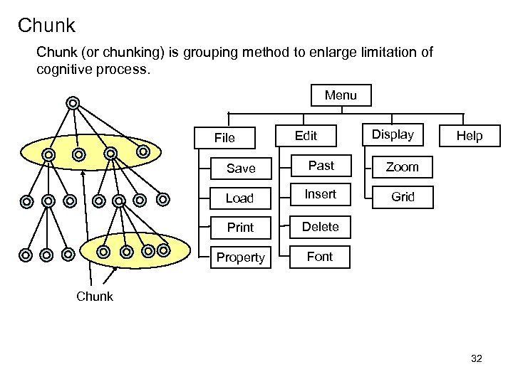 Chunk (or chunking) is grouping method to enlarge limitation of cognitive process. Menu File