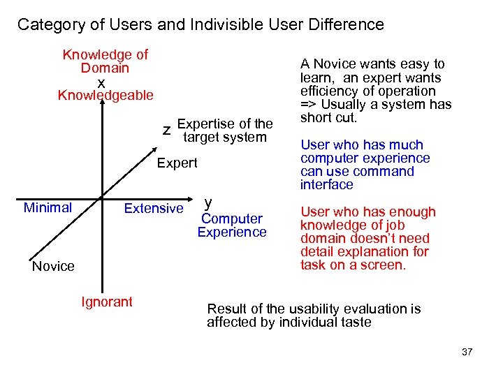 Category of Users and Indivisible User Difference Knowledge of Domain x Knowledgeable z Expertise