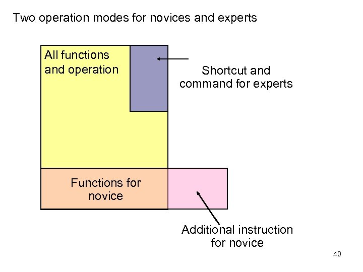 Two operation modes for novices and experts All functions and operation Shortcut and command